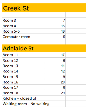 Room Capacities
